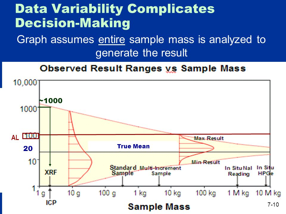 Data Variability Complicates Decision-Making Graph assumes entire sample mass is analyzed to generate the result AL 20 True Mean ~1000 7-10