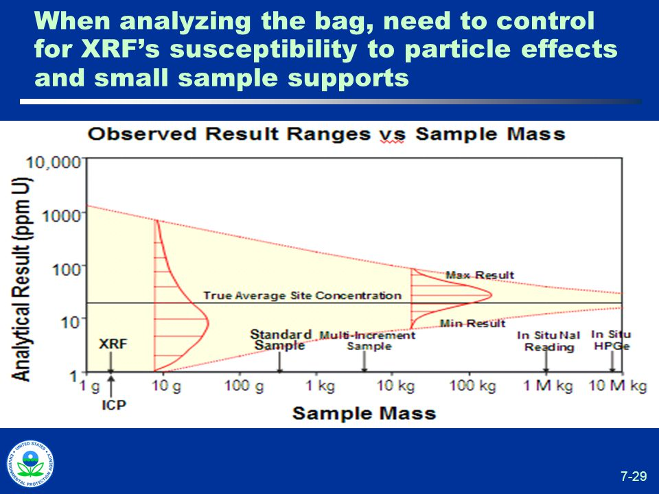 7-29 When analyzing the bag, need to control for XRF's susceptibility to particle effects and small sample supports