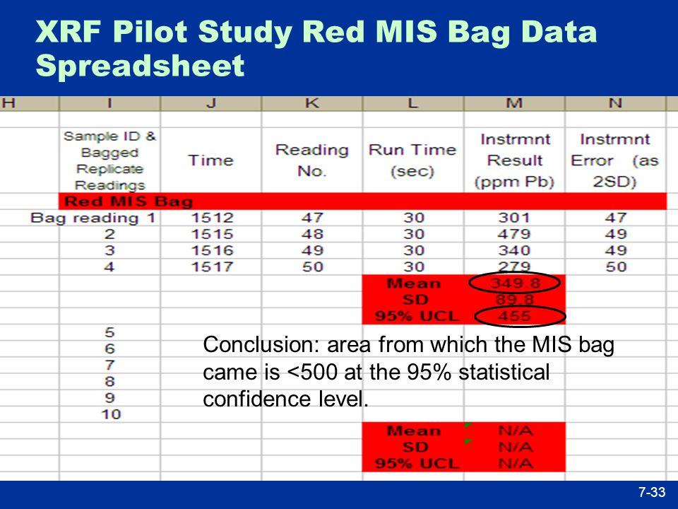 XRF Pilot Study Red MIS Bag Data Spreadsheet Conclusion: area from which the MIS bag came is <500 at the 95% statistical confidence level.