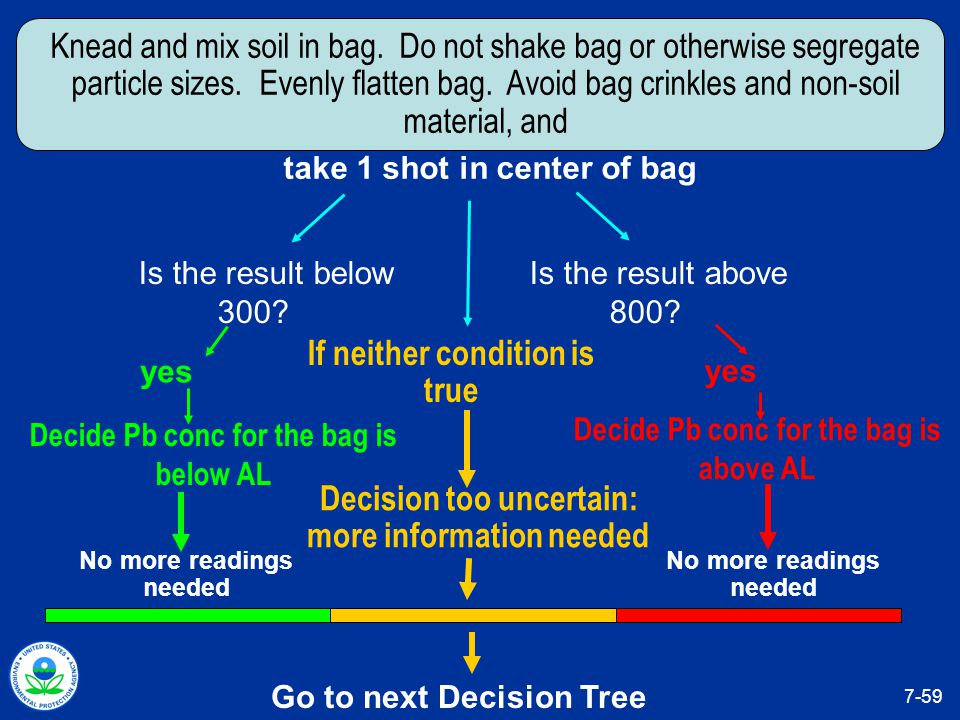 Go to next Decision Tree If neither condition is true Decision too uncertain: more information needed yes Decide Pb conc for the bag is above AL yes Decide Pb conc for the bag is below AL Is the result below 300.
