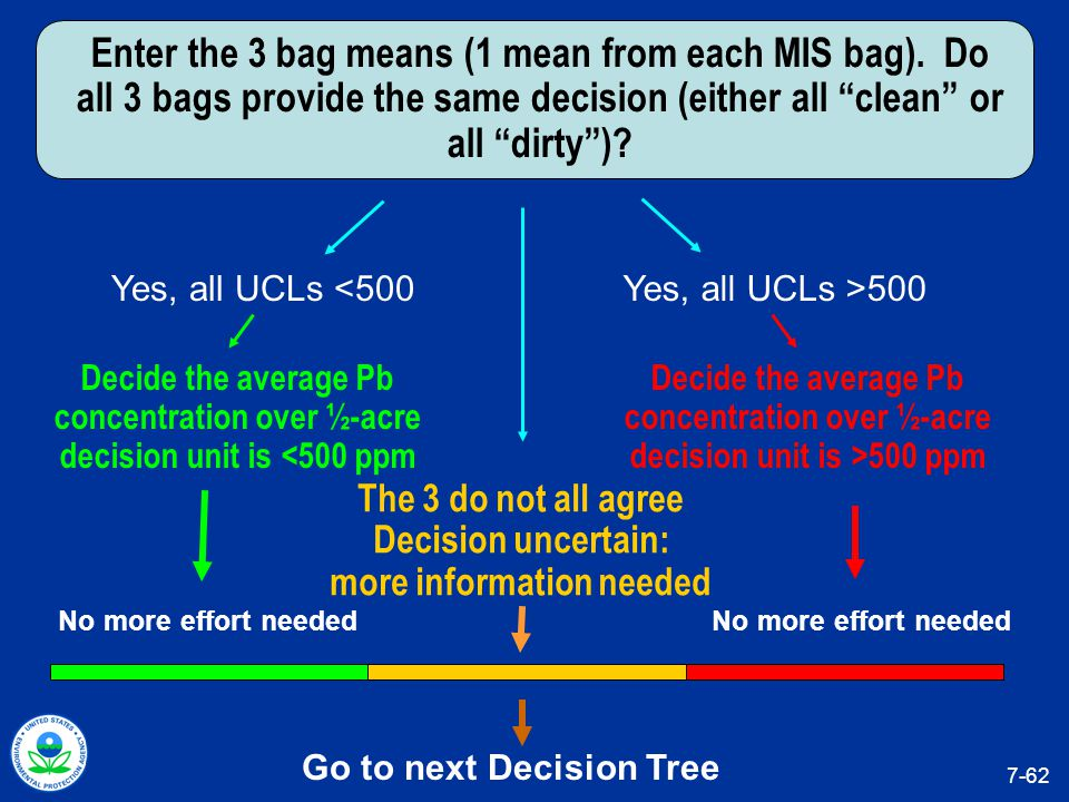 Go to next Decision Tree The 3 do not all agree Decision uncertain: more information needed Decide the average Pb concentration over ½-acre decision unit is <500 ppm Yes, all UCLs <500 No more effort needed Enter the 3 bag means (1 mean from each MIS bag).