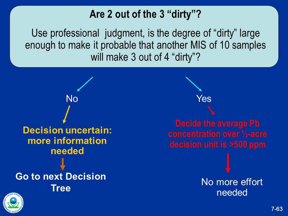 Go to next Decision Tree Decision uncertain: more information needed No Are 2 out of the 3 dirty .