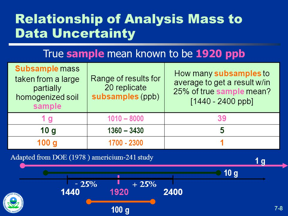 7-8 Subsample mass taken from a large partially homogenized soil sample Range of results for 20 replicate subsamples (ppb) How many subsamples to average to get a result w/in 25% of true sample mean.