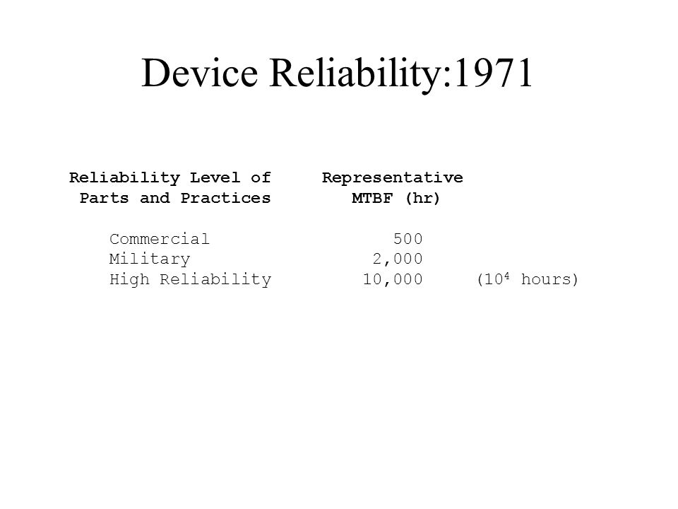 Device Reliability:1971 Reliability Level of Representative Parts and Practices MTBF (hr) Commercial 500 Military 2,000 High Reliability 10,000 (10 4 hours)