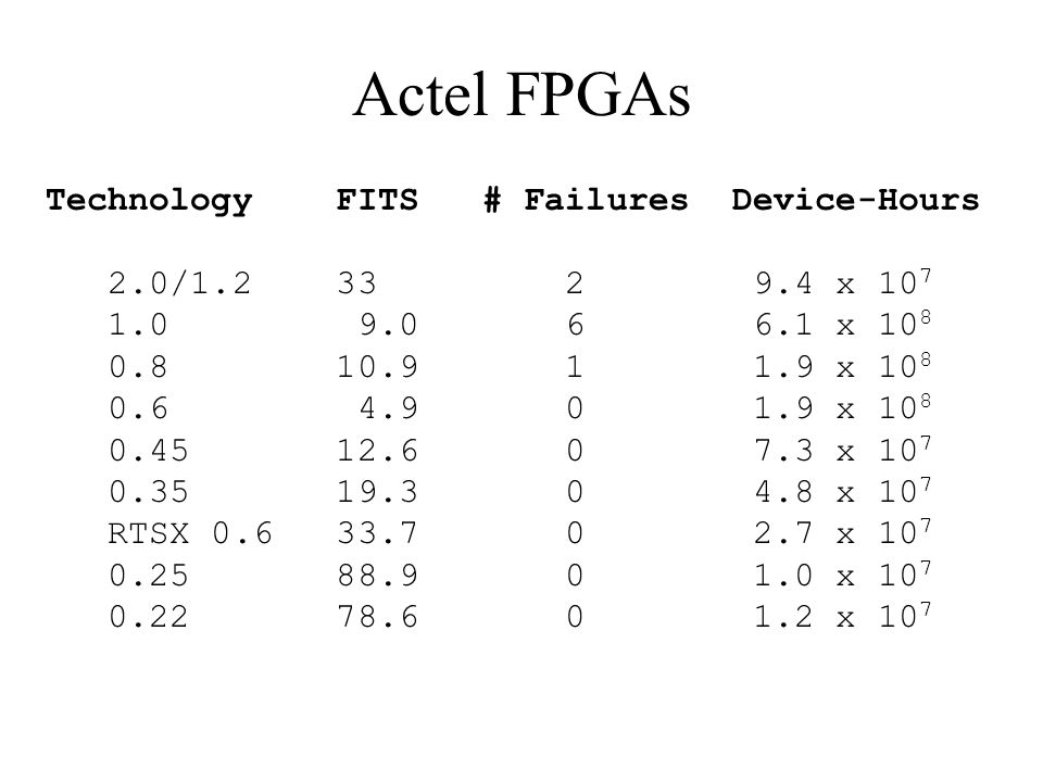 Actel FPGAs Technology FITS # Failures Device-Hours 2.0/1.2 33 2 9.4 x 10 7 1.0 9.0 6 6.1 x 10 8 0.8 10.9 1 1.9 x 10 8 0.6 4.9 0 1.9 x 10 8 0.45 12.6 0 7.3 x 10 7 0.35 19.3 0 4.8 x 10 7 RTSX 0.6 33.7 0 2.7 x 10 7 0.25 88.9 0 1.0 x 10 7 0.22 78.6 0 1.2 x 10 7