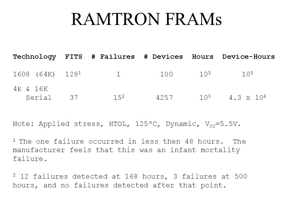 RAMTRON FRAMs Technology FITS # Failures # Devices Hours Device-Hours 1608 (64K) 128 1 1 100 10 3 10 5 4k & 16K Serial 37 15 2 4257 10 3 4.3 x 10 6 Note: Applied stress, HTOL, 125ºC, Dynamic, V CC =5.5V.
