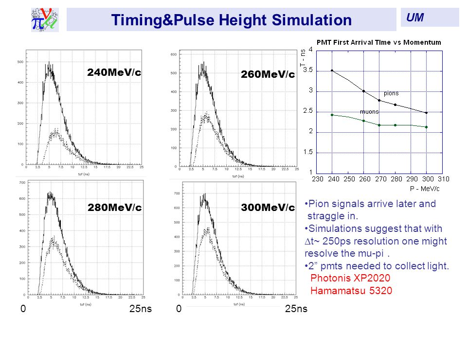 240MeV/c 260MeV/c 280MeV/c300MeV/c Timing&Pulse Height Simulation UM Pion signals arrive later and straggle in.
