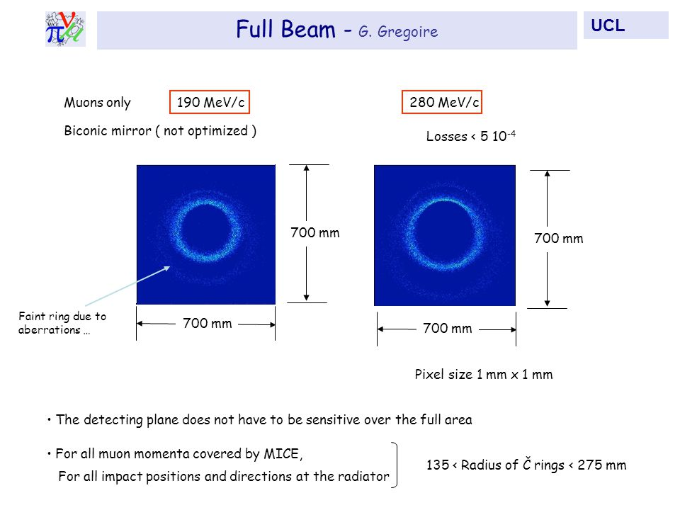 700 mm Muons only 700 mm Pixel size 1 mm x 1 mm Losses < 5 10 -4 Biconic mirror ( not optimized ) 280 MeV/c190 MeV/c The detecting plane does not have to be sensitive over the full area Faint ring due to aberrations … For all muon momenta covered by MICE, For all impact positions and directions at the radiator 135 < Radius of Č rings < 275 mm Full Beam - G.