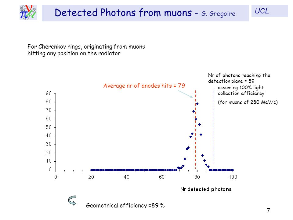 Nr of photons reaching the detection plane = 89 (for muons of 280 MeV/c) assuming 100% light collection efficiency Average nr of anodes hits = 79 For Cherenkov rings, originating from muons hitting any position on the radiator Geometrical efficiency =89 % 7 Detected Photons from muons - G.