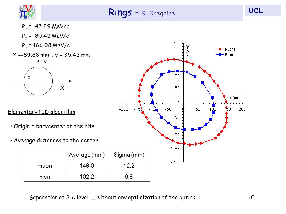 Origin = barycenter of the hits Average distances to the center Average (mm)Sigma (mm) muon146.012.2 pion102.29.6 Elementary PID algorithm … without any optimization of the optics !Separation at 3-  level10 Rings - G.