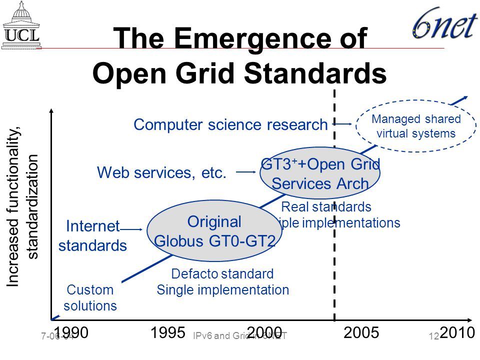 7-06-0412 IPv6 and Grid in 6NET Increased functionality, standardization Custom solutions 1990199520002005 GT3 + +Open Grid Services Arch Real standards Multiple implementations Web services, etc.