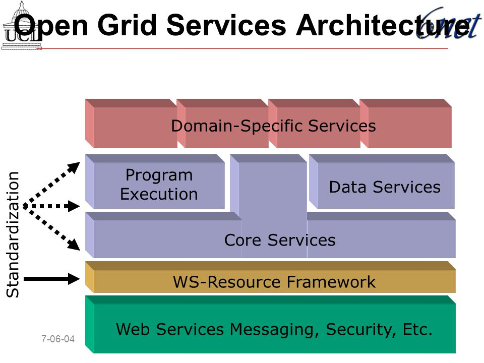 7-06-0414 IPv6 and Grid in 6NET Open Grid Services Architecture Web Services Messaging, Security, Etc.