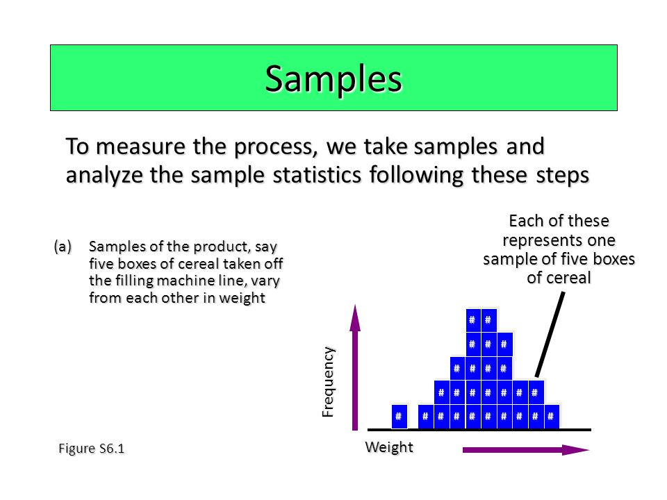 Samples To measure the process, we take samples and analyze the sample statistics following these steps (a)Samples of the product, say five boxes of c