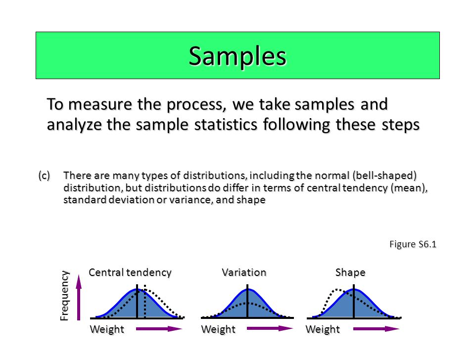 Samples To measure the process, we take samples and analyze the sample statistics following these steps (c)There are many types of distributions, incl
