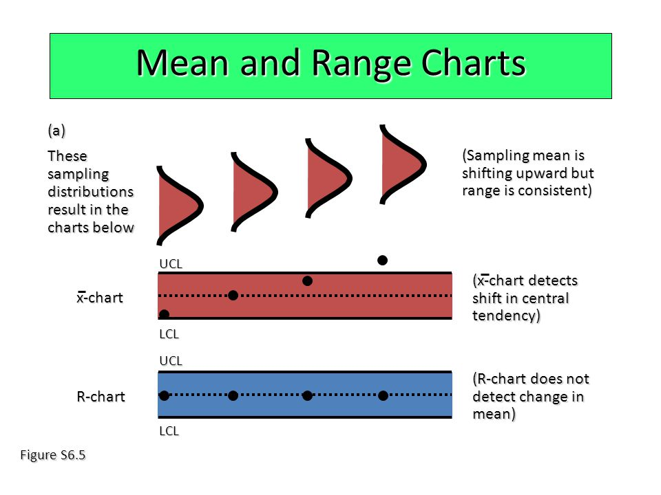 Mean and Range Charts (a) These sampling distributions result in the charts below (Sampling mean is shifting upward but range is consistent) R-chart (