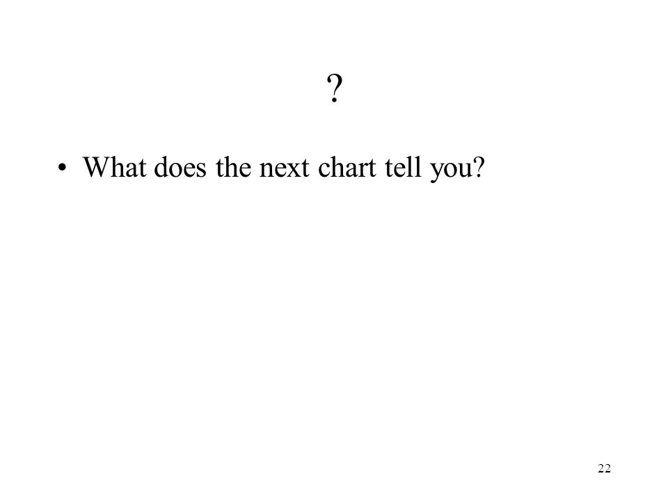 22 What does the next chart tell you