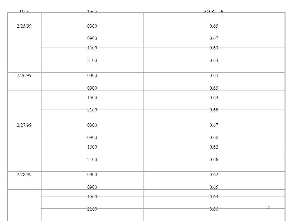 5 DateTimeSG Result 2/25/9903000.65 09000.67 15000.69 21000.63 2/26/9903000.64 09000.65 15000.63 21000.68 2/27/9903000.67 09000.68 15000.62 21000.66 2/28/9903000.62 09000.65 15000.63 21000.66