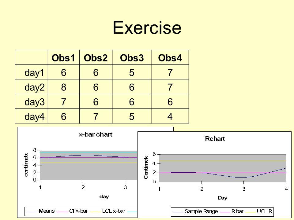 Exercise Obs1Obs2Obs3Obs4 day16657 day28667 day37666 day46754