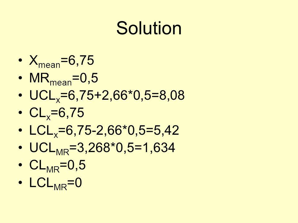 Solution X mean =6,75 MR mean =0,5 UCL x =6,75+2,66*0,5=8,08 CL x =6,75 LCL x =6,75-2,66*0,5=5,42 UCL MR =3,268*0,5=1,634 CL MR =0,5 LCL MR =0