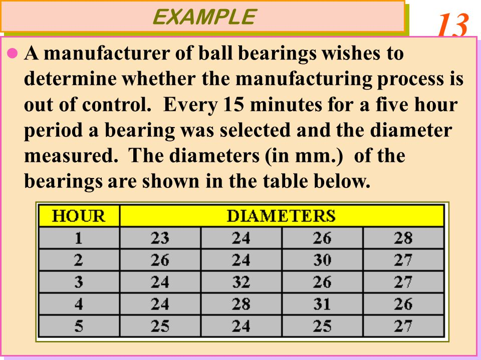 13 EXAMPLE A manufacturer of ball bearings wishes to determine whether the manufacturing process is out of control. Every 15 minutes for a five hour p