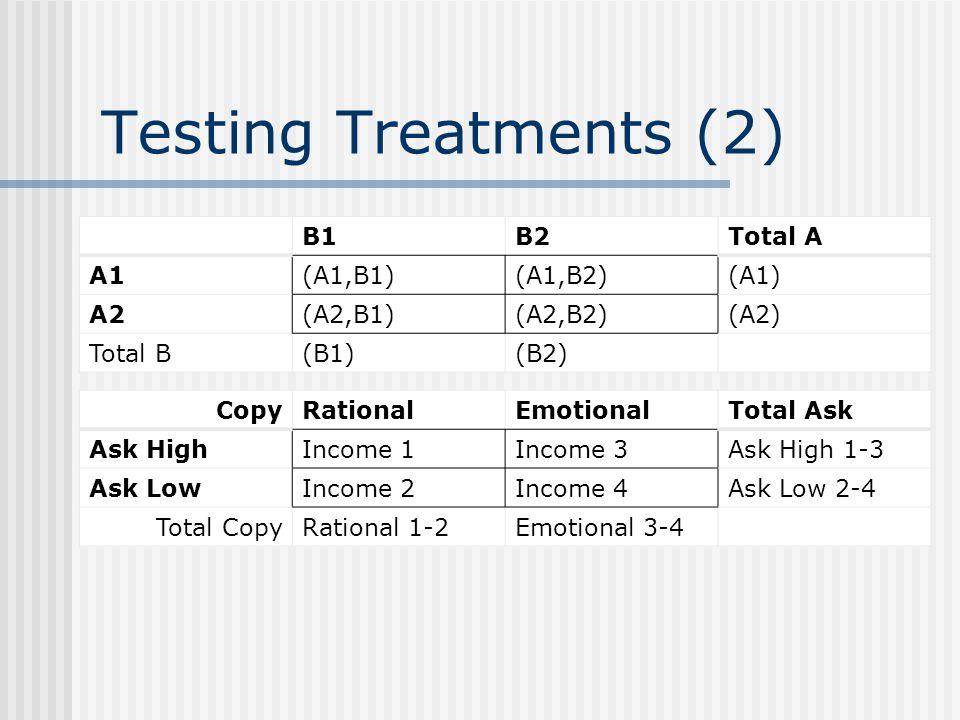 Testing Treatments (2) B1B2Total A A1(A1,B1)(A1,B2)(A1) A2(A2,B1)(A2,B2)(A2) Total B(B1)(B2) CopyRationalEmotionalTotal Ask Ask HighIncome 1Income 3Ask High 1-3 Ask LowIncome 2Income 4Ask Low 2-4 Total CopyRational 1-2Emotional 3-4
