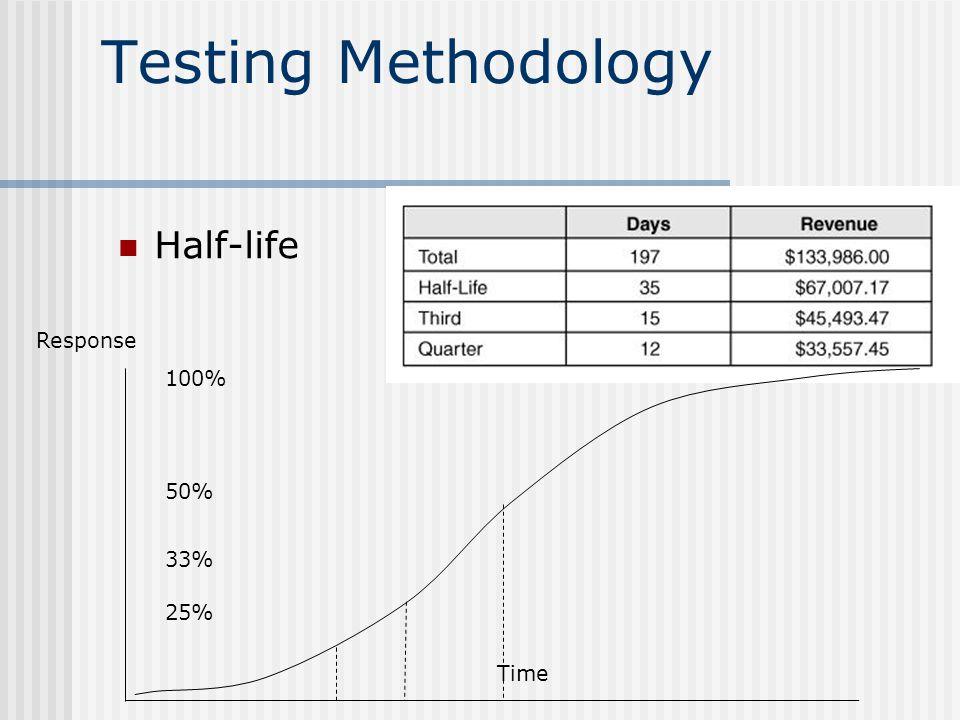 Testing Methodology Half-life 100% 50% 33% 25% Response Time