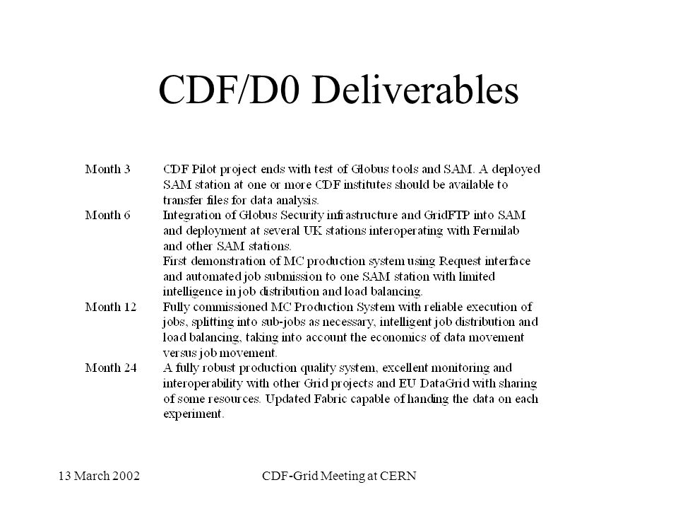 13 March 2002CDF-Grid Meeting at CERN Conclusion Using AC++/SAM to analyze is just around the corner Station Distn should go quickly (UK) CDF Development database running.