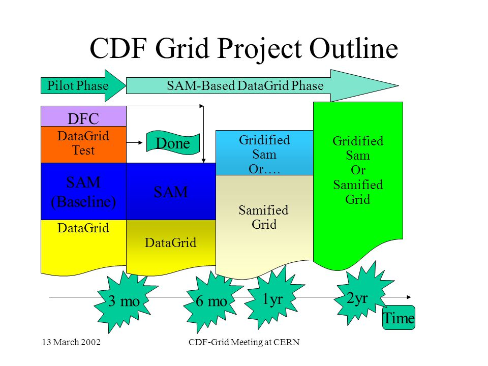 13 March 2002CDF-Grid Meeting at CERN CDF Grid/Sam Project Three Project Phases: »Pre-Pilot –Pilot (3mo) –Integration (3mo) –Gridification (Feature enhancement) Project end: Dec 31, 2004