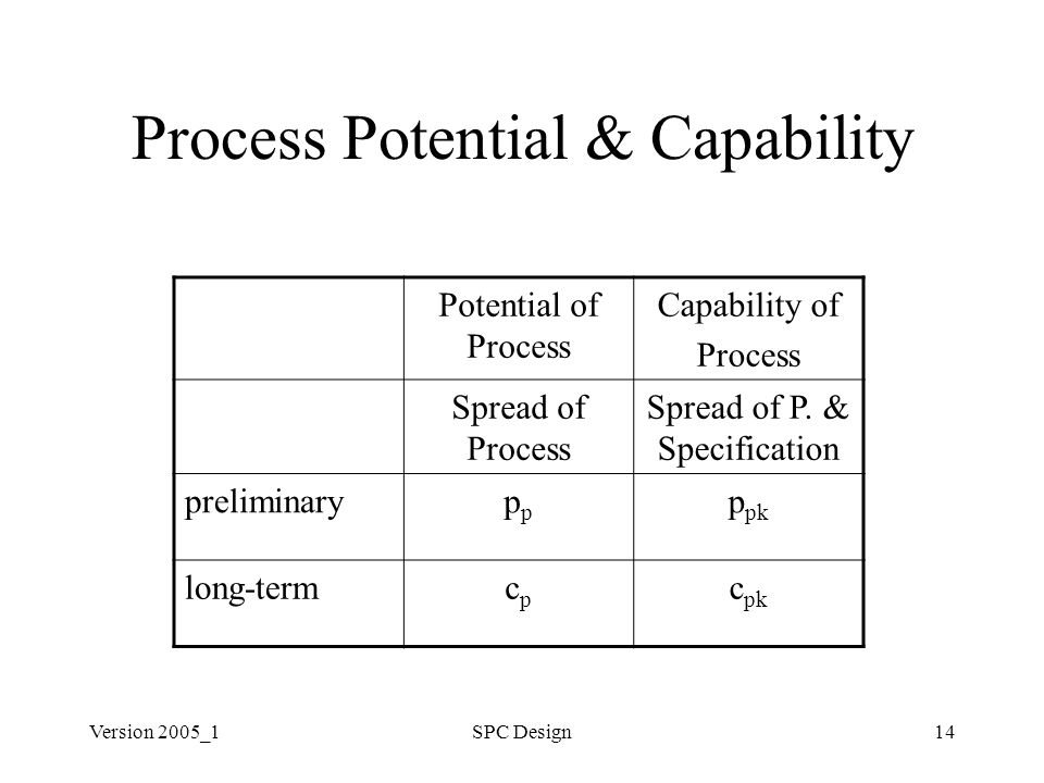 Version 2005_1SPC Design14 Process Potential & Capability Potential of Process Capability of Process Spread of Process Spread of P. & Specification pr