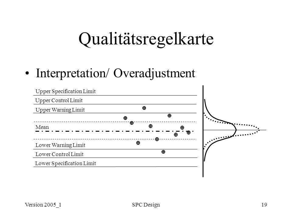 Version 2005_1SPC Design19 Qualitätsregelkarte Interpretation/ Overadjustment Upper Specification Limit Upper Control Limit Upper Warning Limit Lower