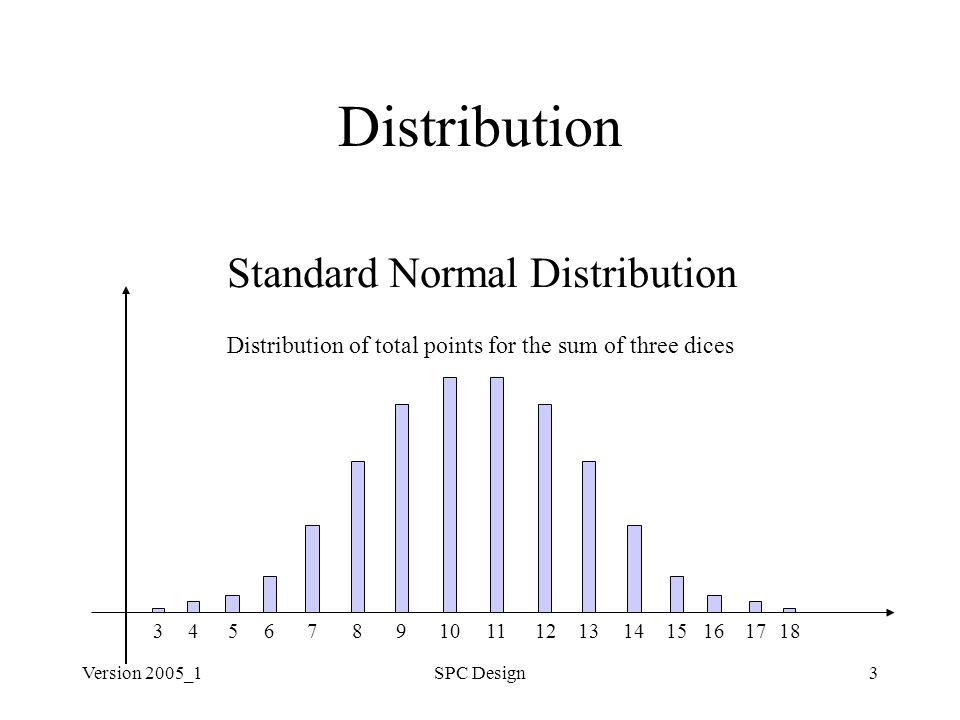 Version 2005_1SPC Design3 Distribution Standard Normal Distribution Distribution of total points for the sum of three dices 8710111263151618459131417