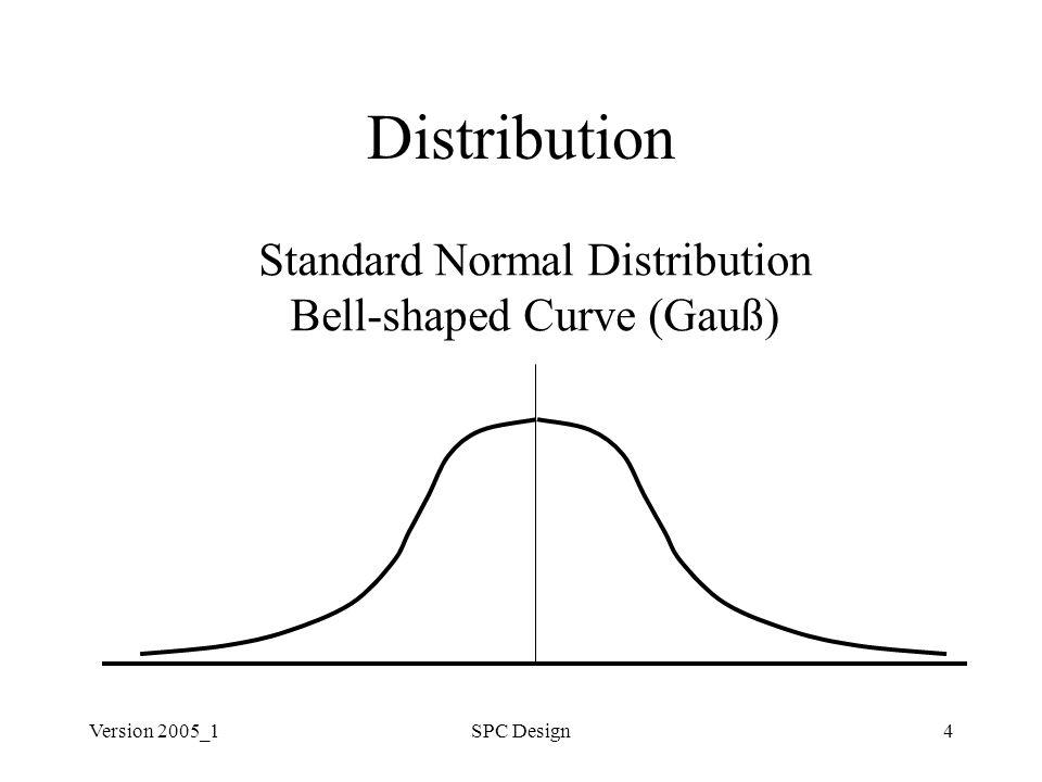 Version 2005_1SPC Design4 Distribution Standard Normal Distribution Bell-shaped Curve (Gauß)