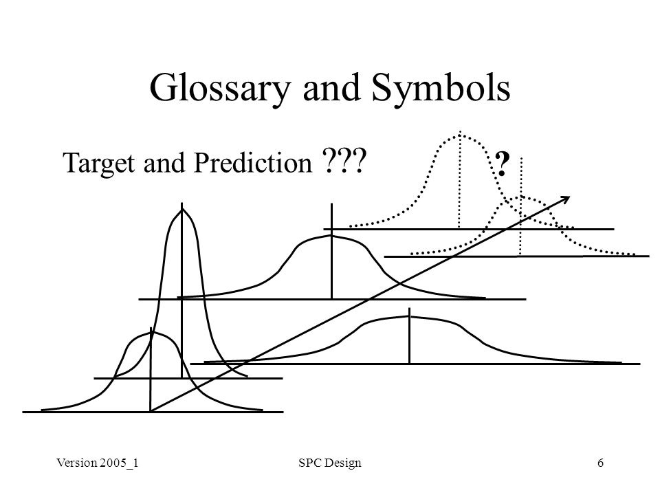 Version 2005_1SPC Design6 Glossary and Symbols ? Target and Prediction ???