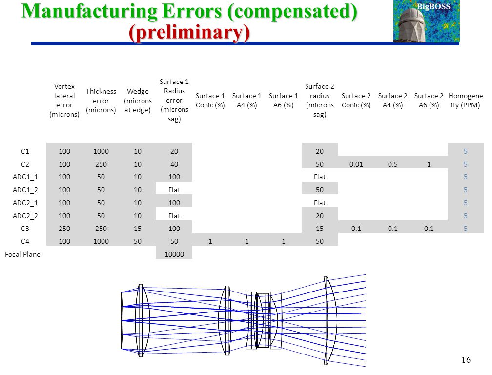 Manufacturing Errors (compensated) (preliminary) 16 Vertex lateral error (microns) Thickness error (microns) Wedge (microns at edge) Surface 1 Radius error (microns sag) Surface 1 Conic (%) Surface 1 A4 (%) Surface 1 A6 (%) Surface 2 radius (microns sag) Surface 2 Conic (%) Surface 2 A4 (%) Surface 2 A6 (%) Homogene ity (PPM) C110010001020 5 C21002501040500.010.515 ADC1_11005010100Flat5 ADC1_21005010Flat505 ADC2_11005010100Flat5 ADC2_21005010Flat205 C3250 15100150.1 5 C4100100050 111 Focal Plane 10000