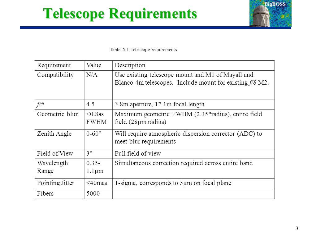 Corrector Tolerance Budget Entire corrector and focal plane moves as a unit (via hexapod).