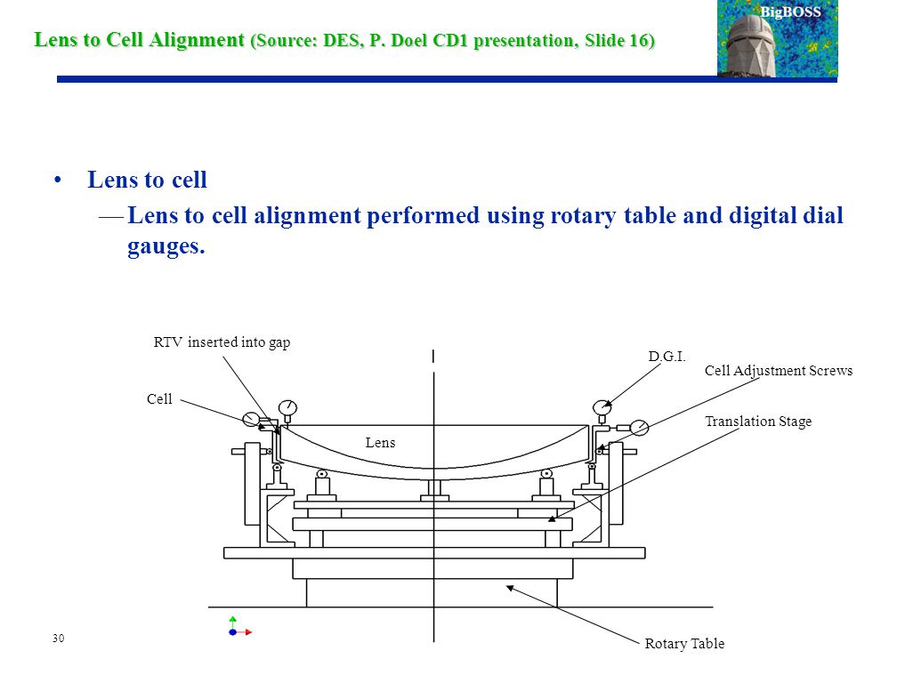 30 Lens to Cell Alignment (Source: DES, P.