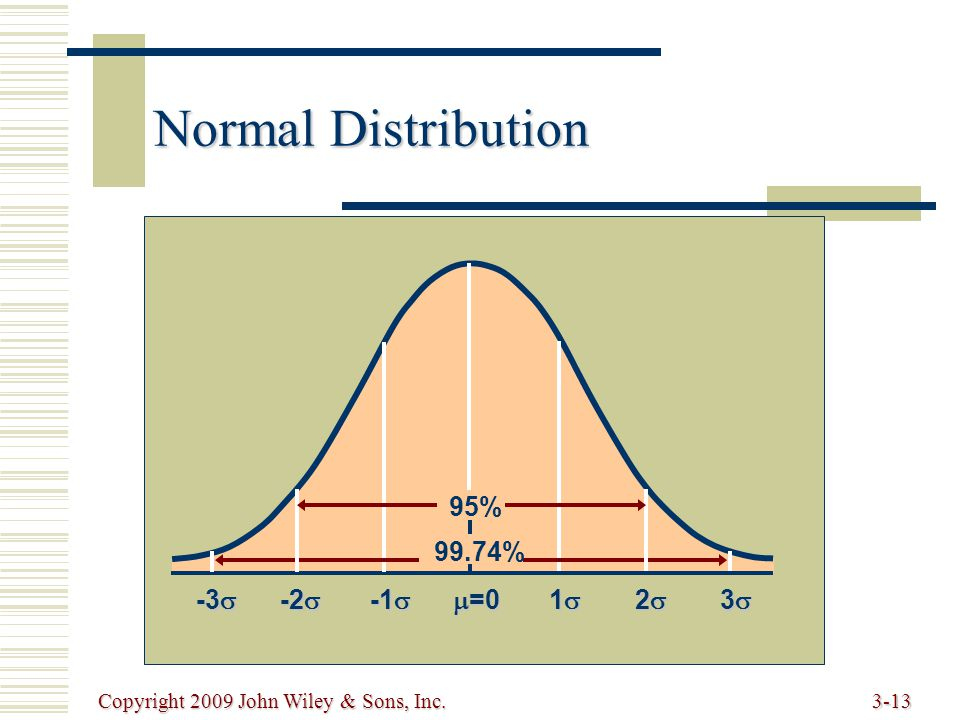 Copyright 2009 John Wiley & Sons, Inc.3-13 Normal Distribution  =0 1111 2222 3333 -1  -2  -3  95% 99.74%
