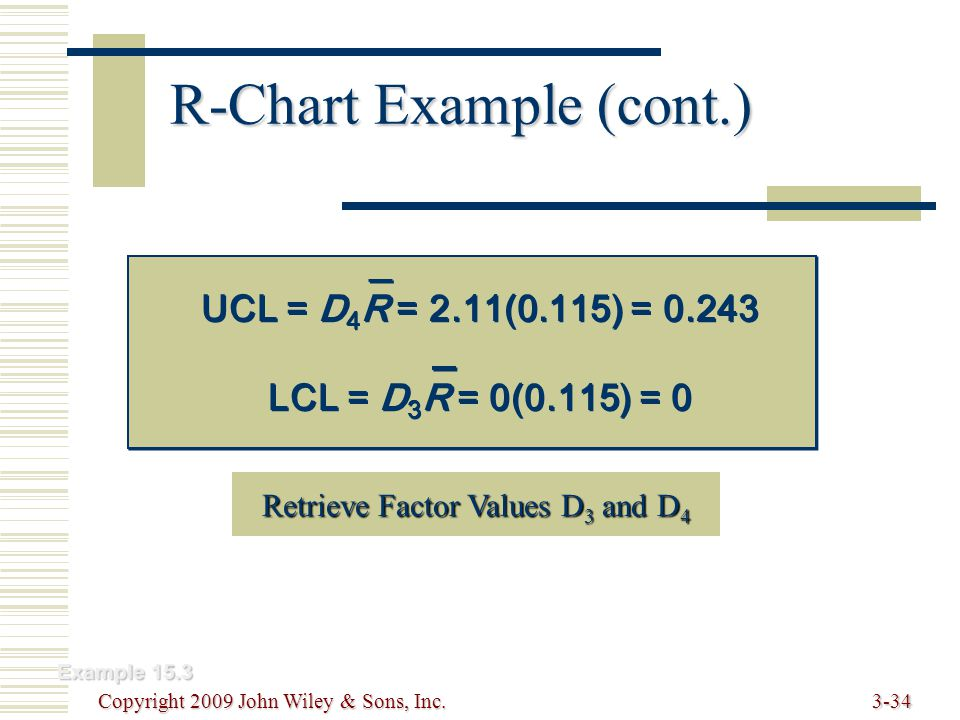 Copyright 2009 John Wiley & Sons, Inc.3-34 R-Chart Example (cont.) Example 15.3 Retrieve Factor Values D 3 and D 4 Retrieve Factor Values D 3 and D 4 UCL = D 4 R = 2.11(0.115) = 0.243 LCL = D 3 R = 0(0.115) = 0 UCL = D 4 R = 2.11(0.115) = 0.243 LCL = D 3 R = 0(0.115) = 0
