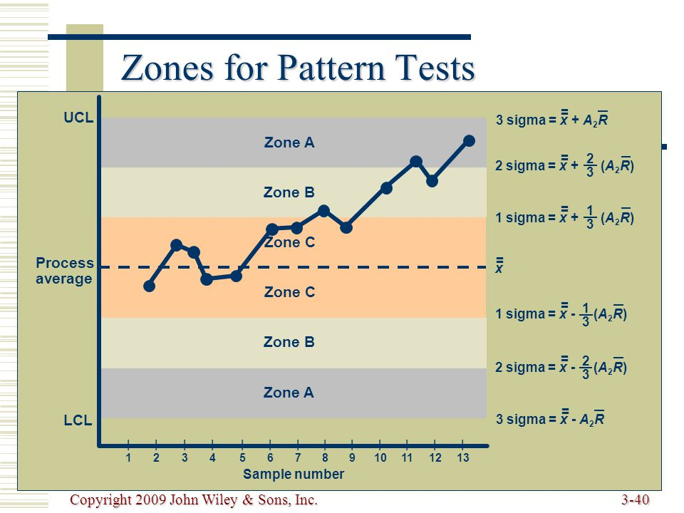 Copyright 2009 John Wiley & Sons, Inc.3-40 Zones for Pattern Tests UCL LCL Zone A Zone B Zone C Zone B Zone A Process average 3 sigma = x + A 2 R = 3 sigma = x - A 2 R = 2 sigma = x + (A 2 R) = 2323 2 sigma = x - (A 2 R) = 2323 1 sigma = x + (A 2 R) = 1313 1 sigma = x - (A 2 R) = 1313 x = Sample number |1|1 |2|2 |3|3 |4|4 |5|5 |6|6 |7|7 |8|8 |9|9 | 10 | 11 | 12 | 13