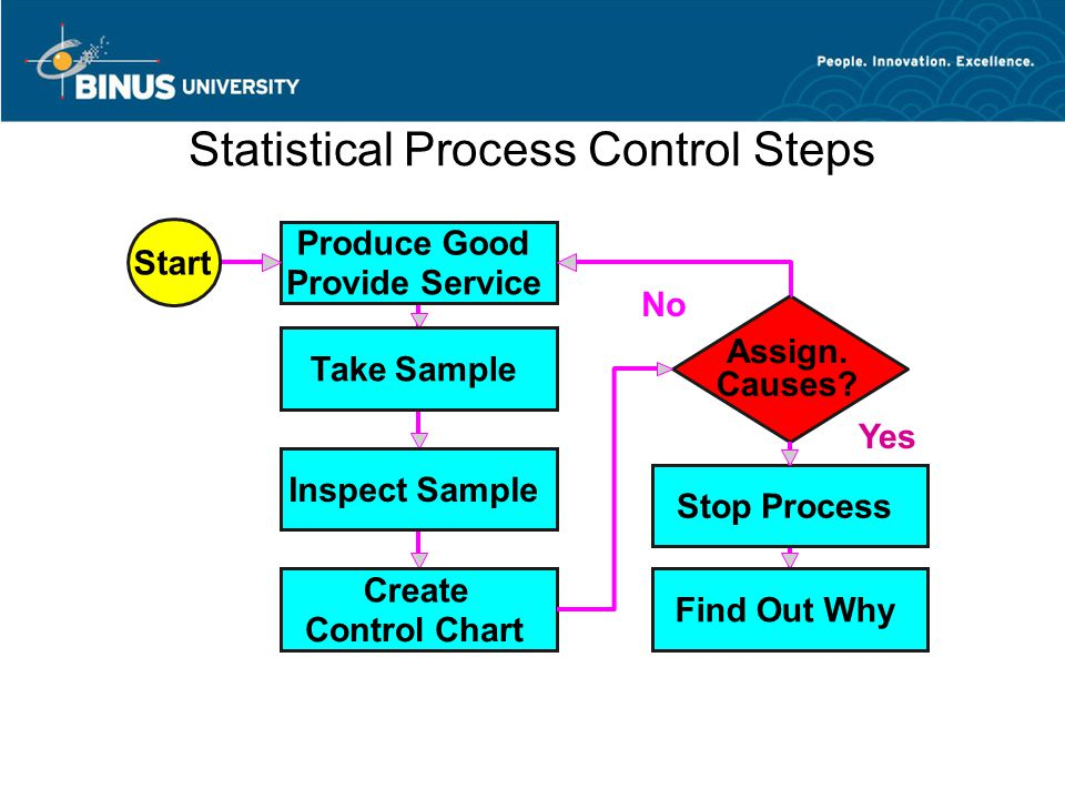 Statistical Process Control The essence of statistical process control is to assure that the output of a process is random so that future output will be random.