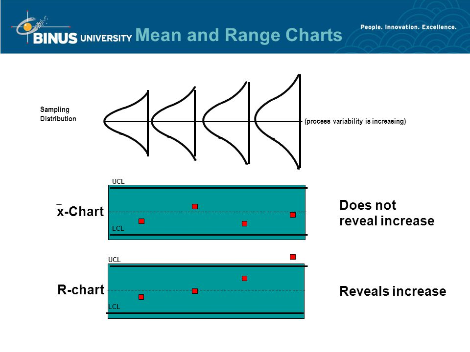Mean and Range Charts UCL LCL UCL LCL R-chart x-Chart Detects shift Does not detect shift (process mean is shifting upward) Sampling Distribution