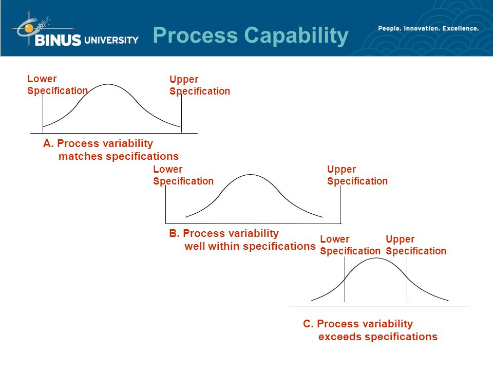 Tolerances or specifications –Range of acceptable values established by engineering design or customer requirements Process variability –Natural variability in a process Process capability –Process variability relative to specification Process Capability