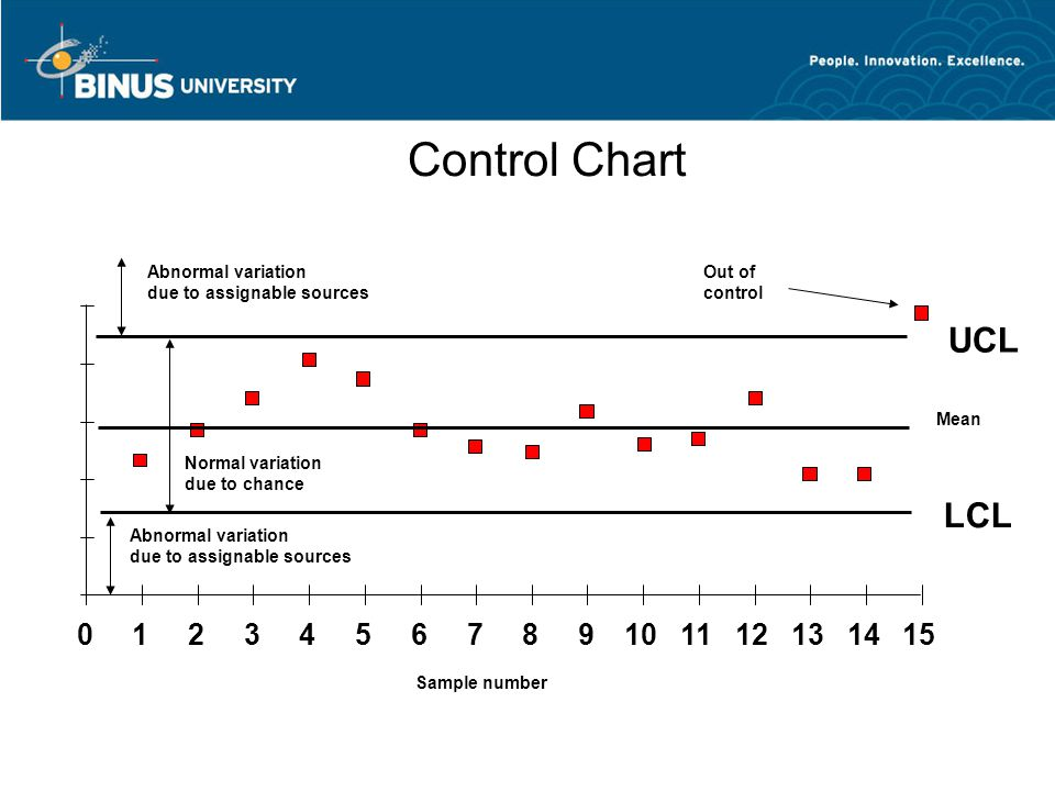 Control Chart –Purpose: to monitor process output to see if it is random –A time ordered plot representative sample statistics obtained from an on going process (e.g.