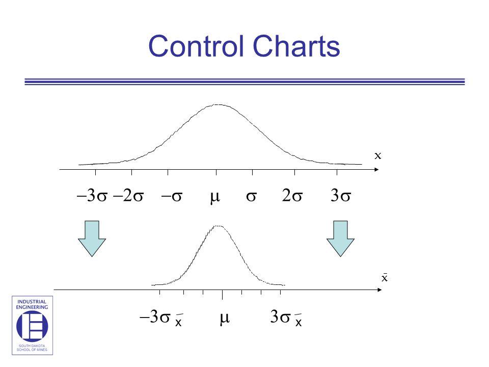 Control Charts   x  x x x