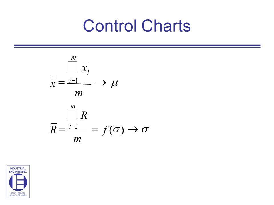 Control Charts x x    m m i i 1    )( 1 f m R R m i