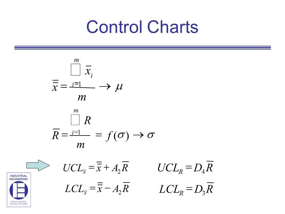 x x RALCL 2  x x RAUCL 2  RDLCL R 3  RDUCL R 4  x x    m m i i 1    )( 1 f m R R m i