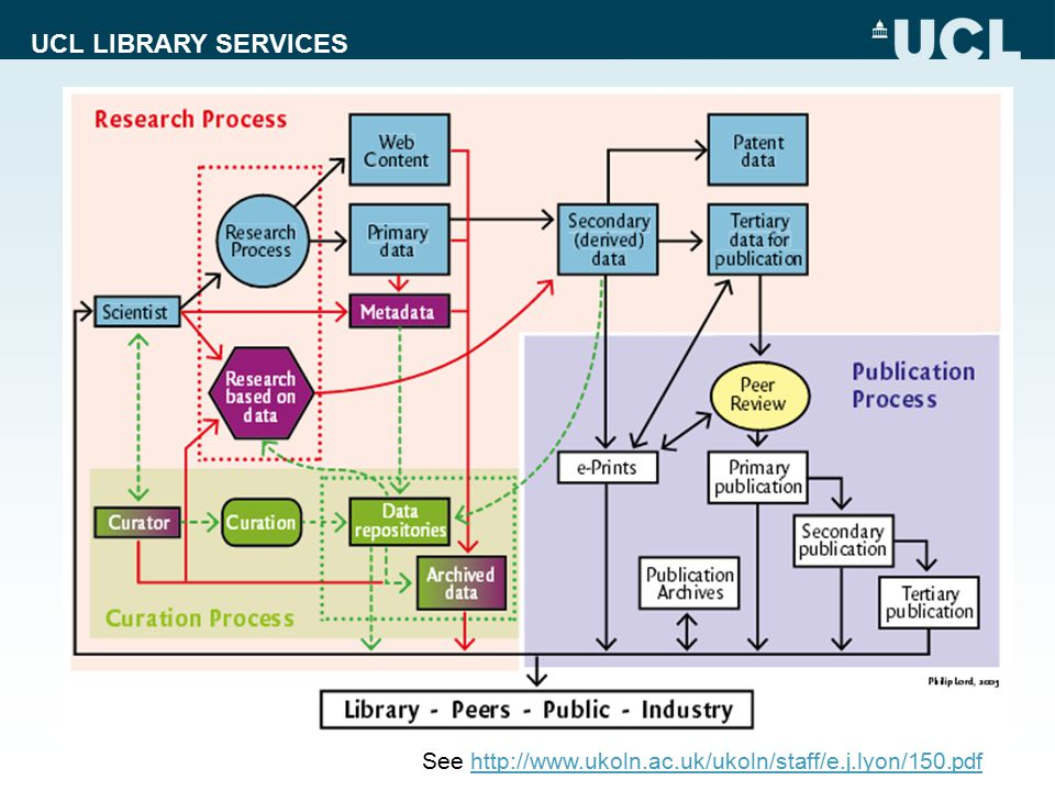 UCL LIBRARY SERVICES Contents  Context  Open Access developments in the UK  The Library in the research process  UCL Press model  Open Access Monographs  Open Access Textbooks  Conclusions 6