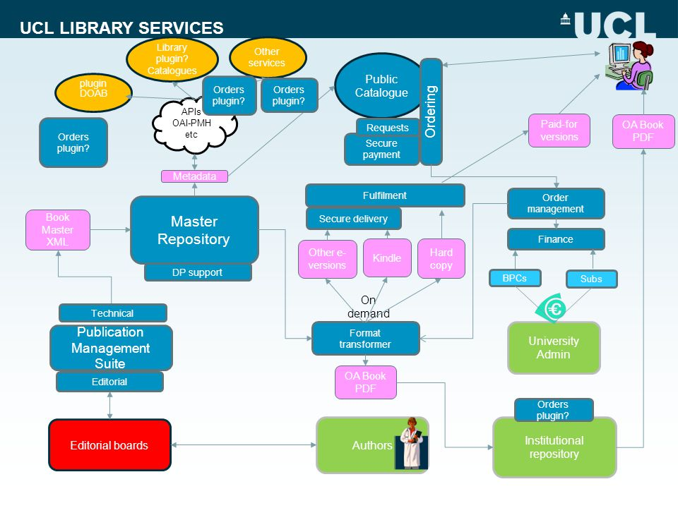 UCL LIBRARY SERVICES Master Repository Publication Management Suite Institutional repository Authors Editorial boards APIs OAI-PMH etc DP support Publ