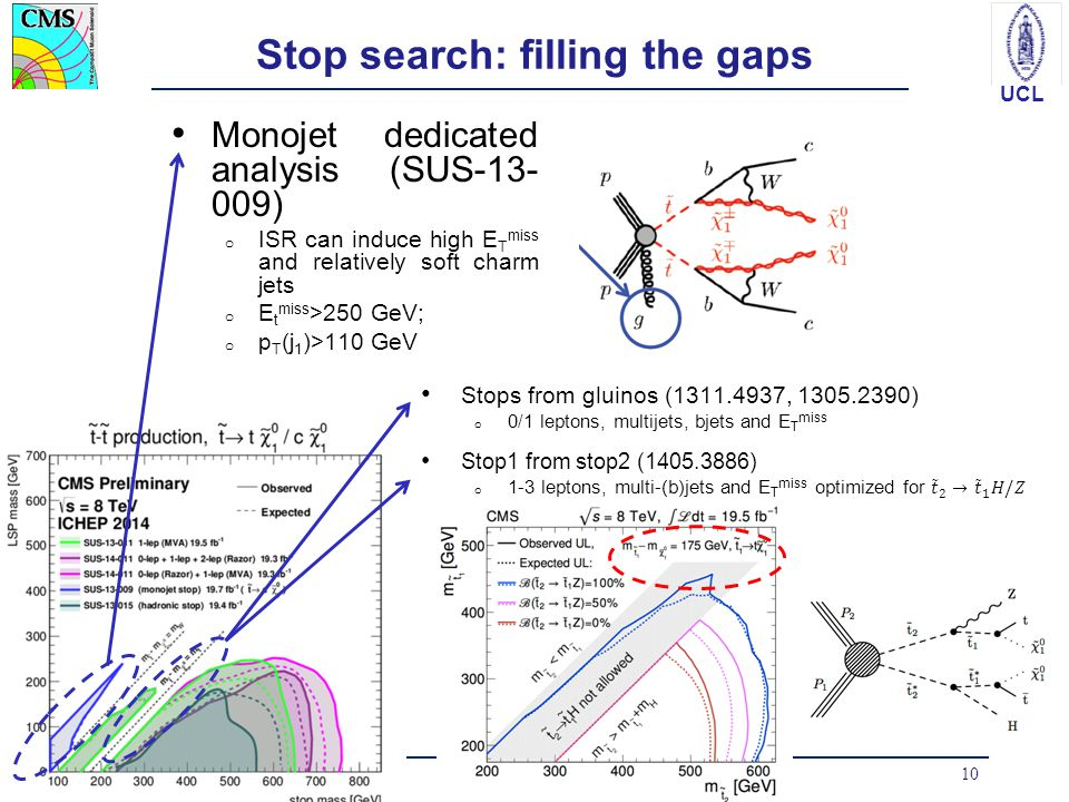 UCL Stop search: filling the gaps Monojet dedicated analysis (SUS-13- 009) o ISR can induce high E T miss and relatively soft charm jets o E t miss >2