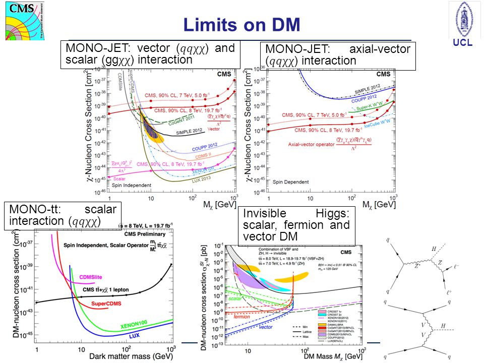 UCL Limits on DM Split2014 – BSM in CMS16 Invisible Higgs: scalar, fermion and vector DM